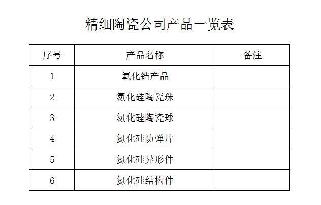 精细陶瓷公司产品一览表